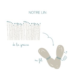 Aujourd'hui, parlons un peu de notre lin !La France est le premier producteur mondial de lin. C'est pourquoi il était évident pour nous de choisir un producteur de lin français ! Le notre est dans le nord de la France et fabrique son fil à partir de lin poussé en Normandie !Pourquoi nous avons choisi le lin ? Il laisse une faible emprunte sur l'environnement et il est connu pour sa qualité et sa durabilité. En effet, il ne peluche pas et ne se déforme pas. Le petit + c'est qu'il s'adoucit de plus en plus avec le temps !#petitpicotin #maman #mum #papa #dad #cadeaunaissance #cadeaupersonnalisé #kids #enfant #decokids #france #linlavé #sable #notrelin